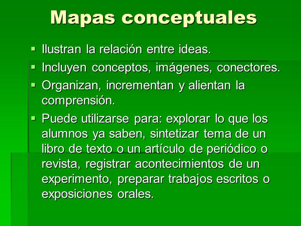 Mapas conceptuales Ilustran la relación entre ideas.