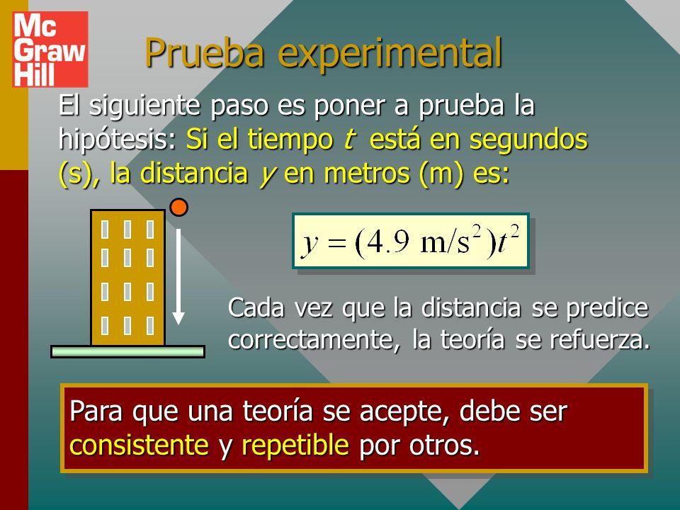 Prueba experimental El siguiente paso es poner a prueba la hipótesis: Si el tiempo t está en segundos (s), la distancia y en metros (m) es: