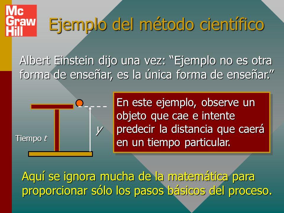 Ejemplo del método científico