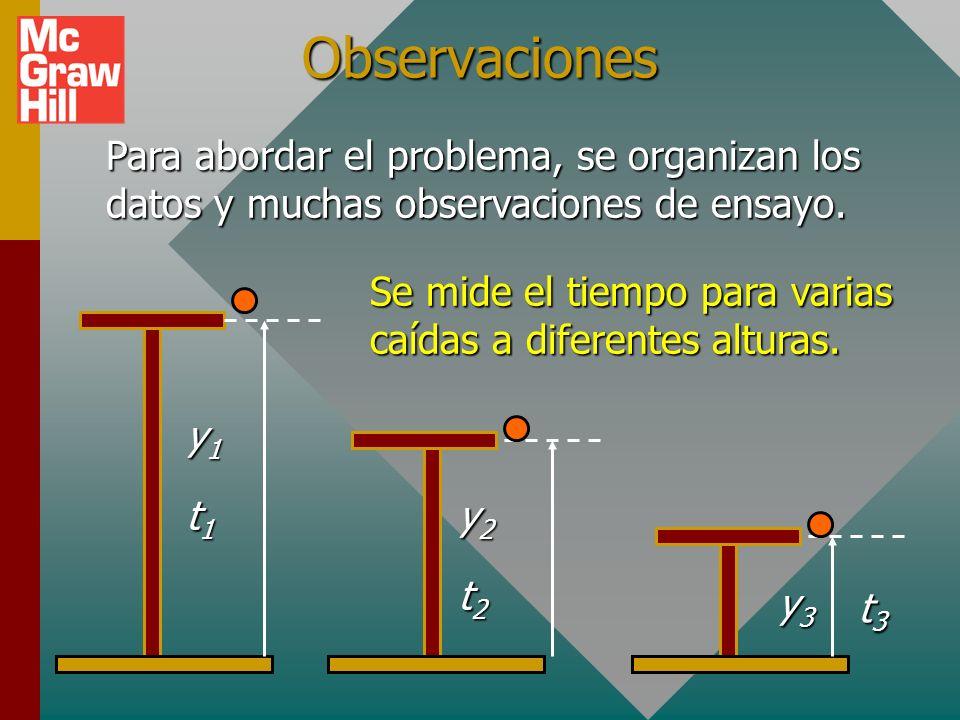 Observaciones Para abordar el problema, se organizan los datos y muchas observaciones de ensayo.
