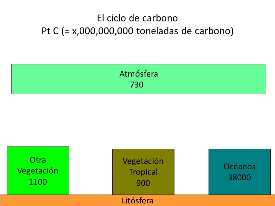 El ciclo de carbono Pt C (= x,000,000,000 toneladas de carbono)