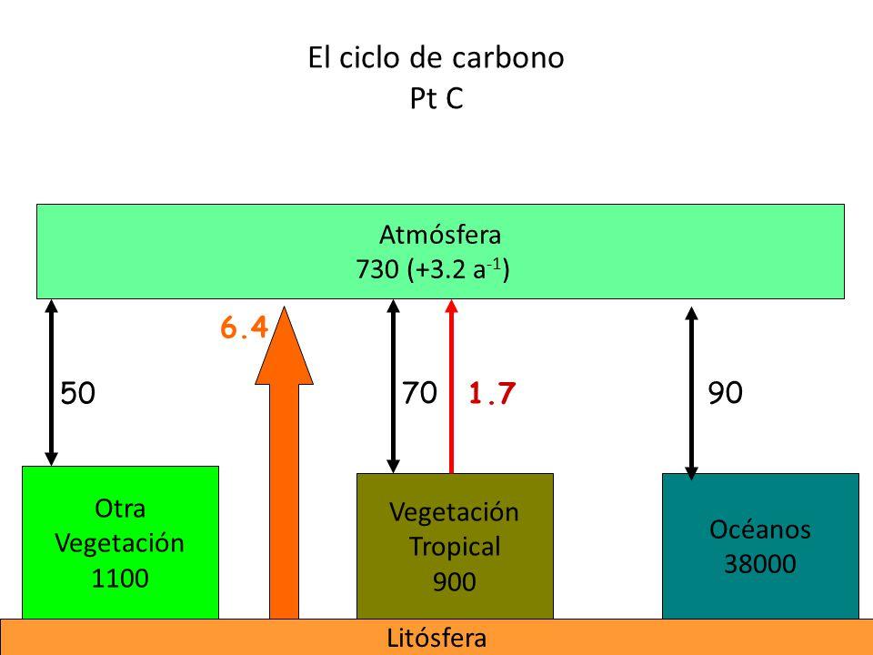 El ciclo de carbono Pt C Atmósfera 730 (+3.2 a-1) 6.4 50 70 1.7 90