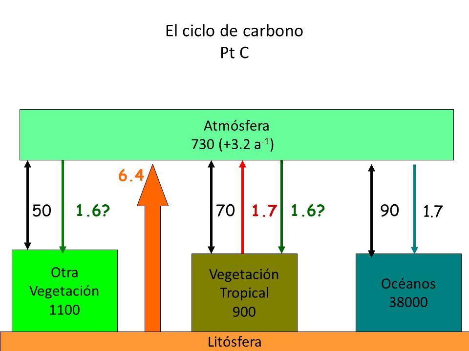 El ciclo de carbono Pt C Atmósfera 730 (+3.2 a-1) 6.4 50 1.6 70 1.7