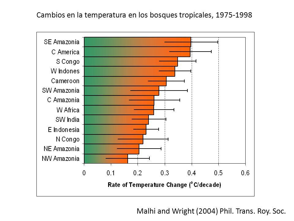 Cambios en la temperatura en los bosques tropicales, 1975-1998