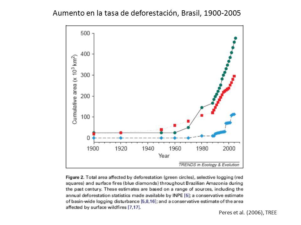 Aumento en la tasa de deforestación, Brasil, 1900-2005