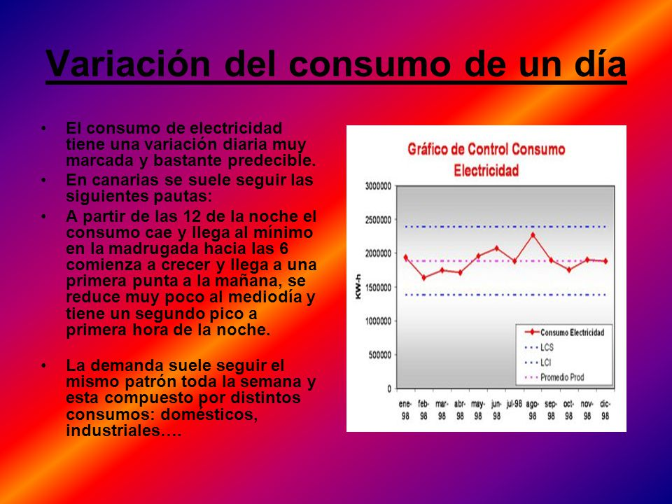 Variación del consumo de un día