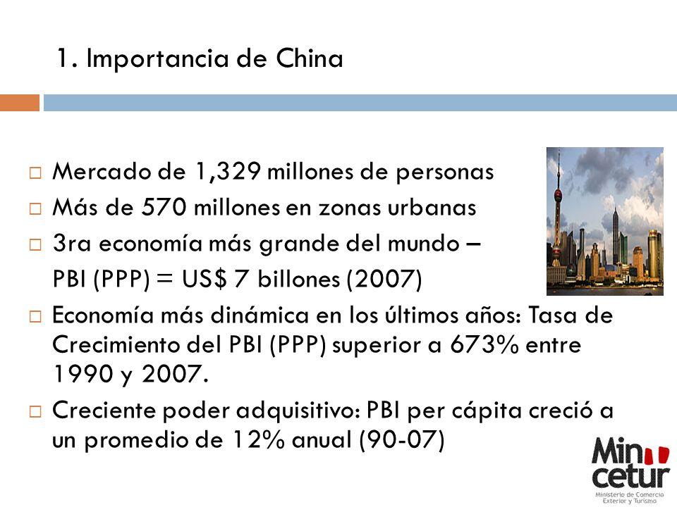 1. Importancia de China Mercado de 1,329 millones de personas