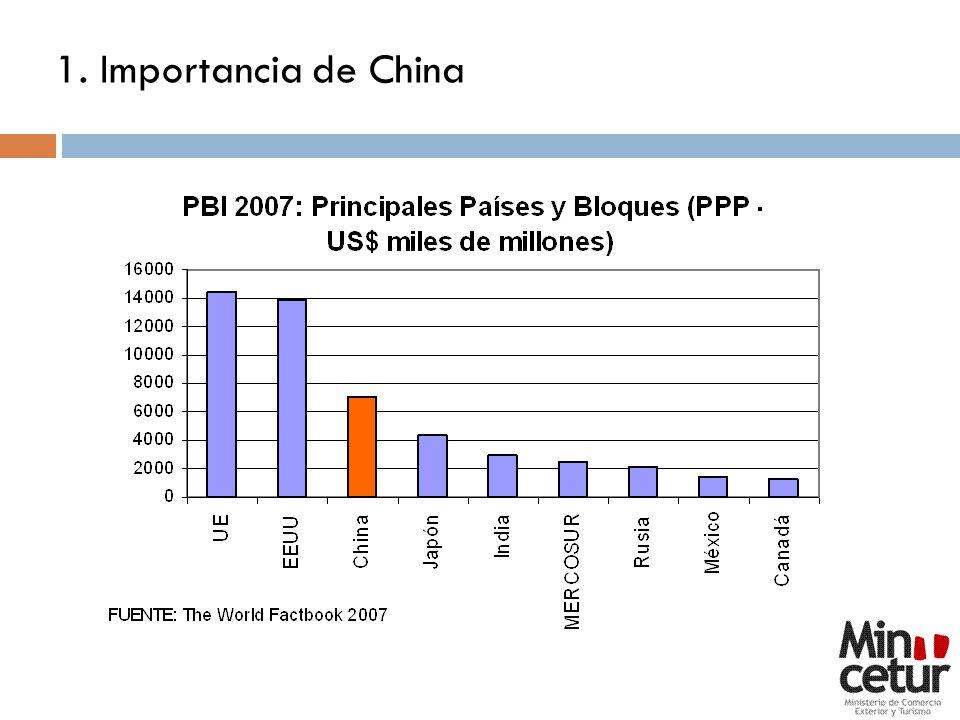 1. Importancia de China