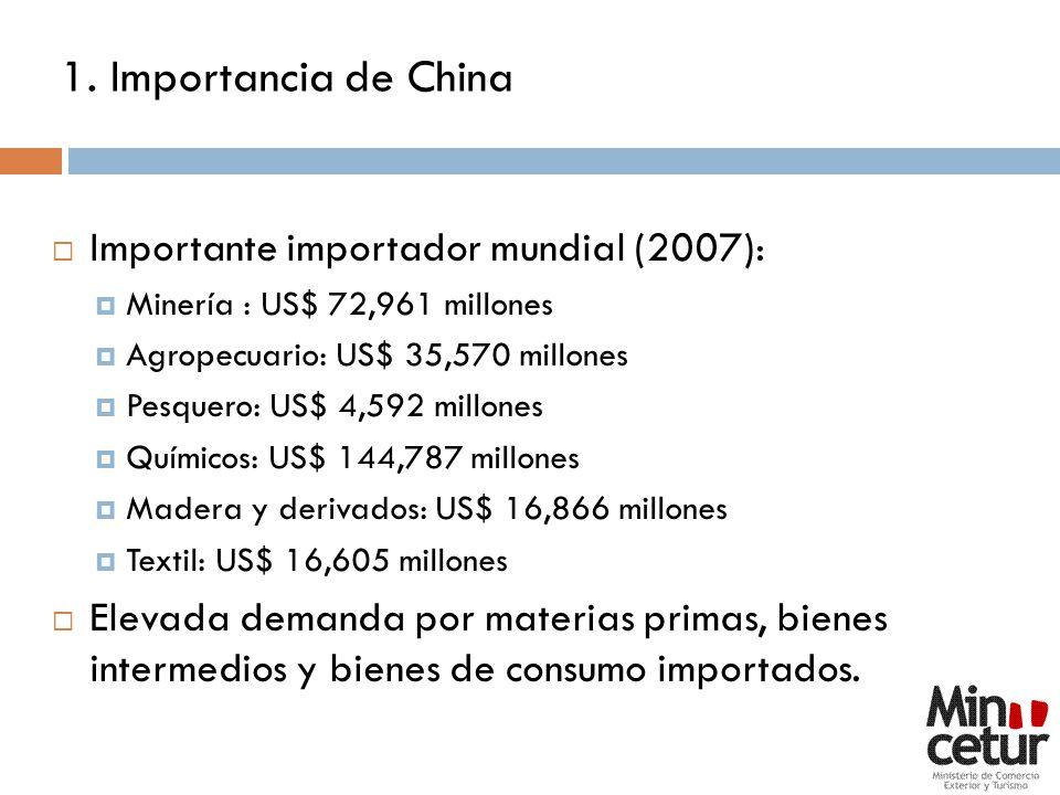 1. Importancia de China Importante importador mundial (2007):