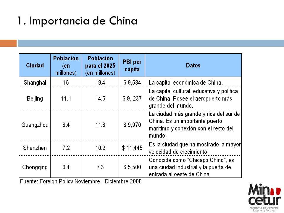 1. Importancia de China 5