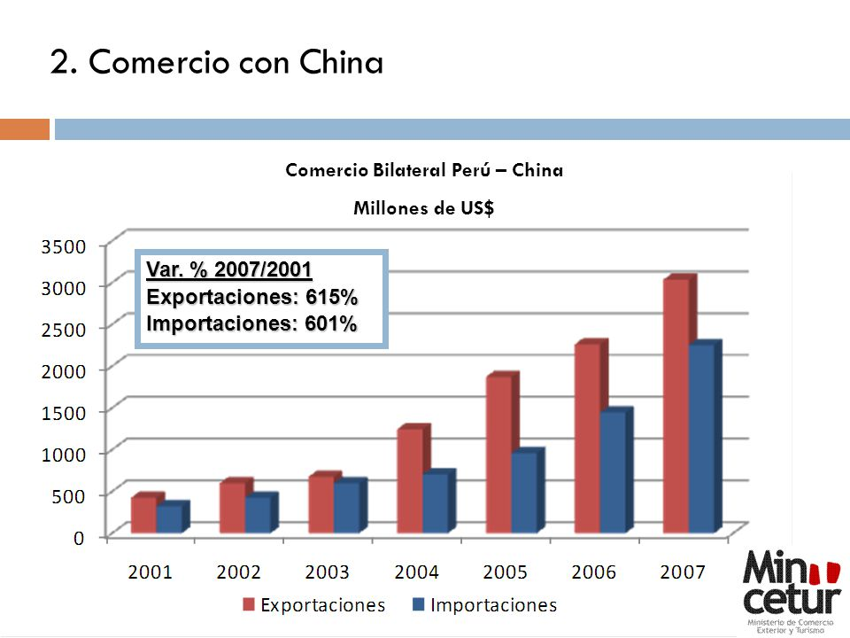 Comercio Bilateral Perú – China