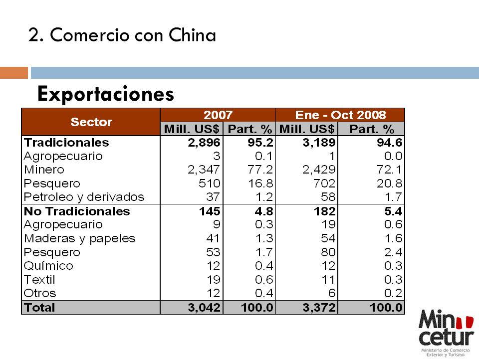 2. Comercio con China Exportaciones