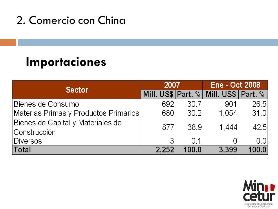 2. Comercio con China Importaciones