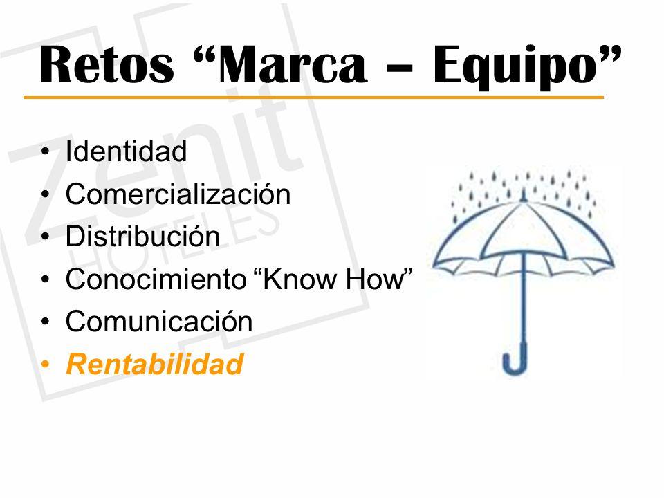Retos Marca – Equipo Identidad Comercialización Distribución