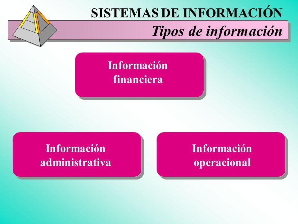 Tipos de información SISTEMAS DE INFORMACIÓN Información financiera