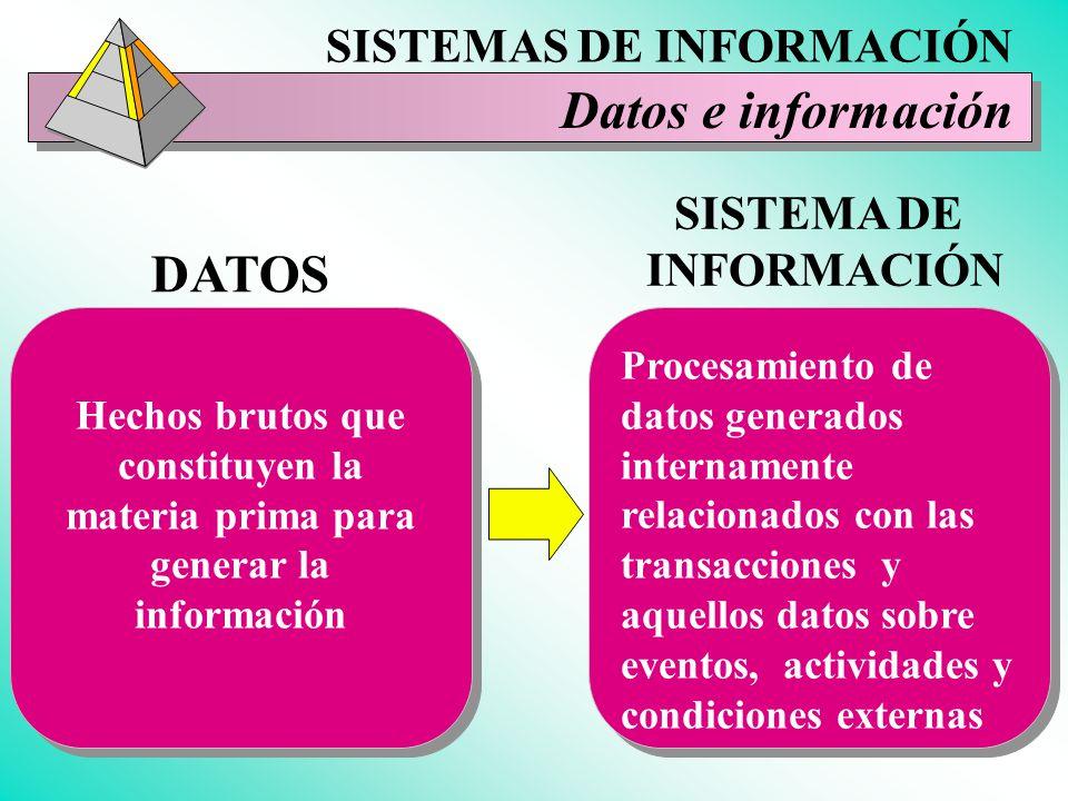 Datos e información DATOS SISTEMAS DE INFORMACIÓN SISTEMA DE