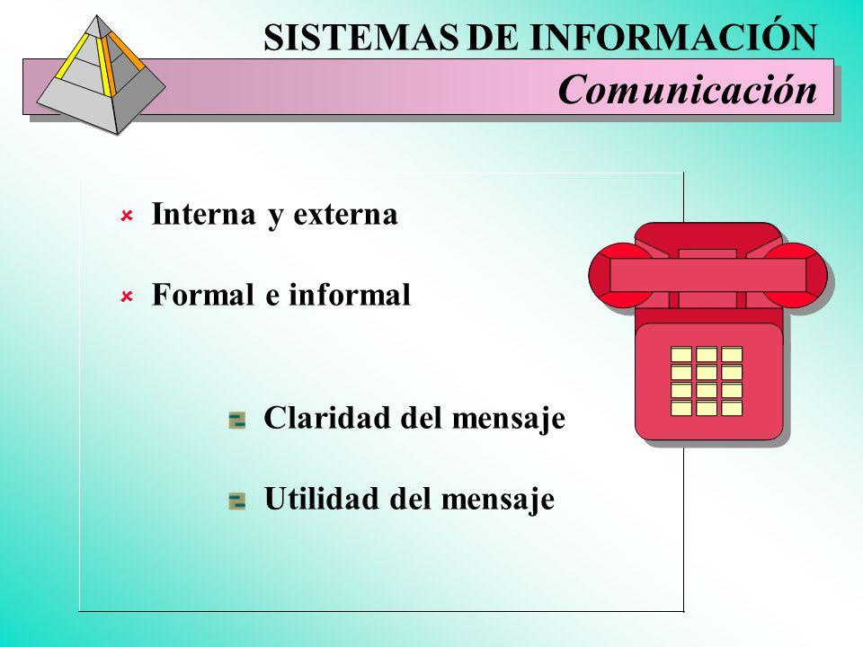 Comunicación SISTEMAS DE INFORMACIÓN Interna y externa