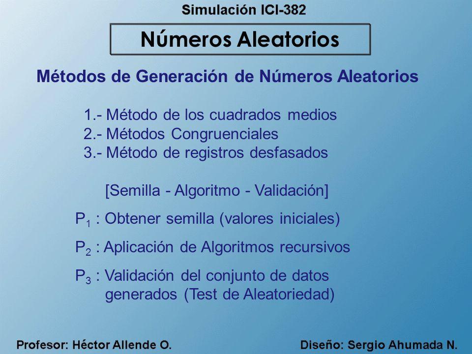 Números Aleatorios Métodos de Generación de Números Aleatorios