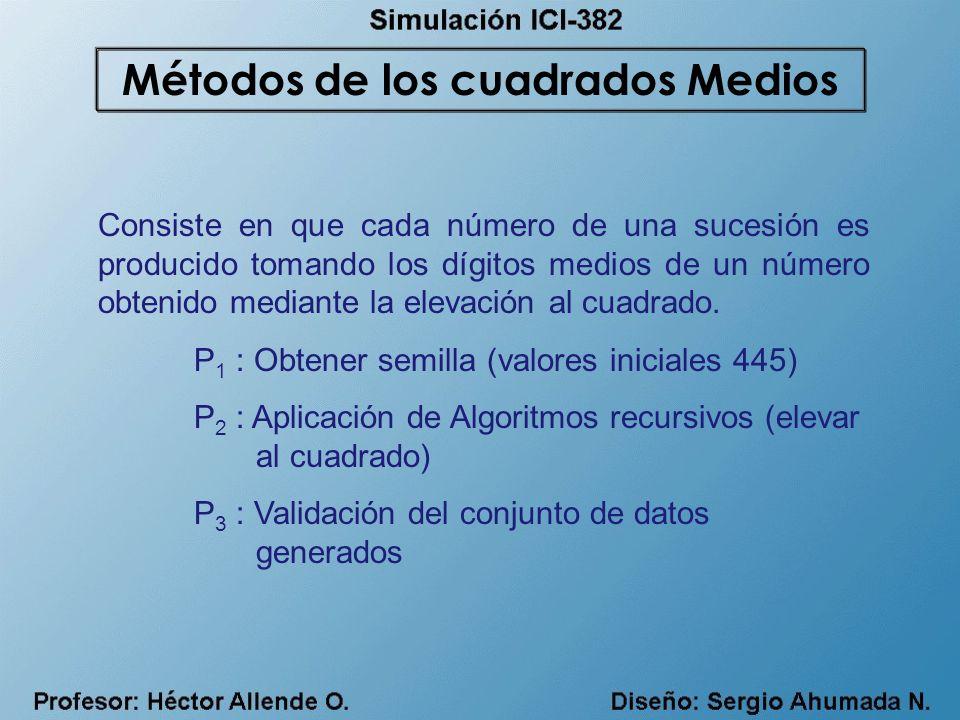 Métodos de los cuadrados Medios
