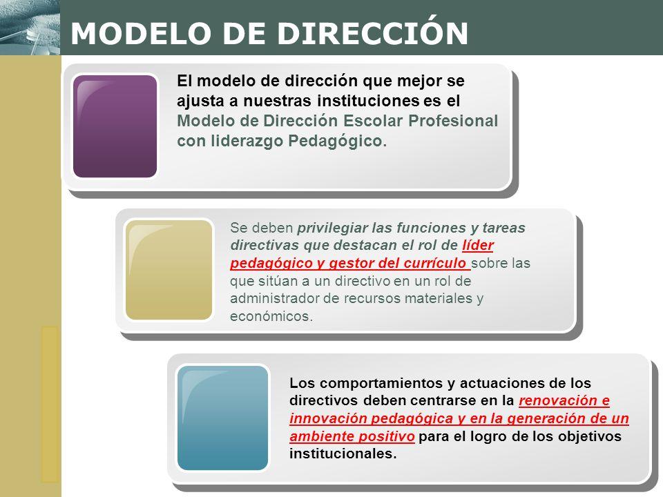 MODELO DE DIRECCIÓN