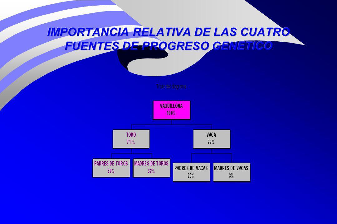 IMPORTANCIA RELATIVA DE LAS CUATRO FUENTES DE PROGRESO GENETICO