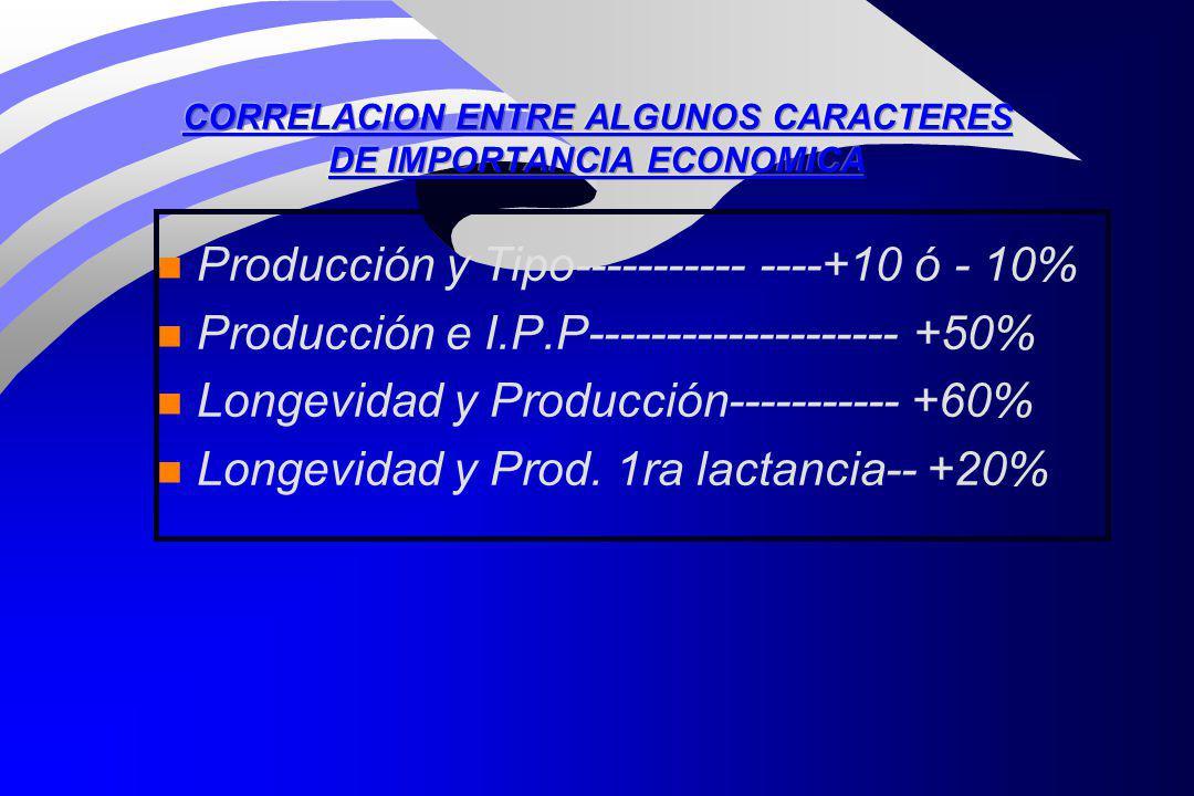 CORRELACION ENTRE ALGUNOS CARACTERES DE IMPORTANCIA ECONOMICA