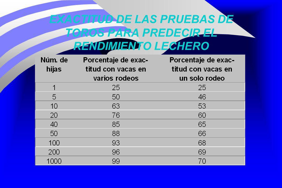 EXACTITUD DE LAS PRUEBAS DE TOROS PARA PREDECIR EL RENDIMIENTO LECHERO