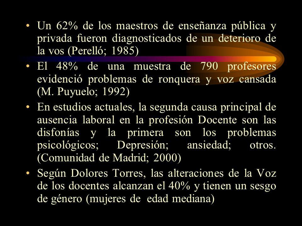 Un 62% de los maestros de enseñanza pública y privada fueron diagnosticados de un deterioro de la vos (Perelló; 1985)
