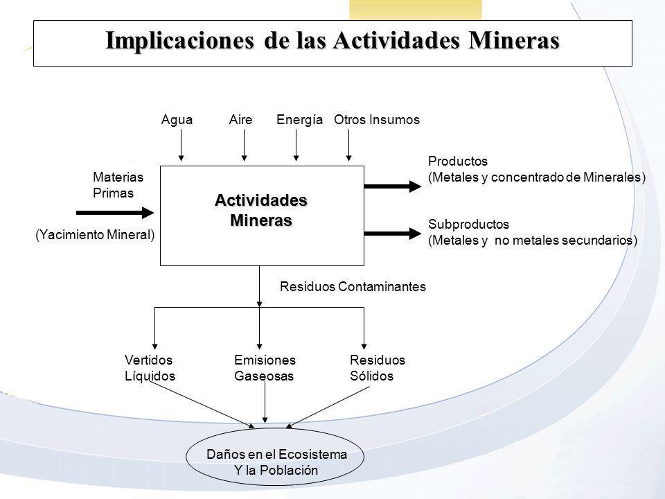 Implicaciones de las Actividades Mineras