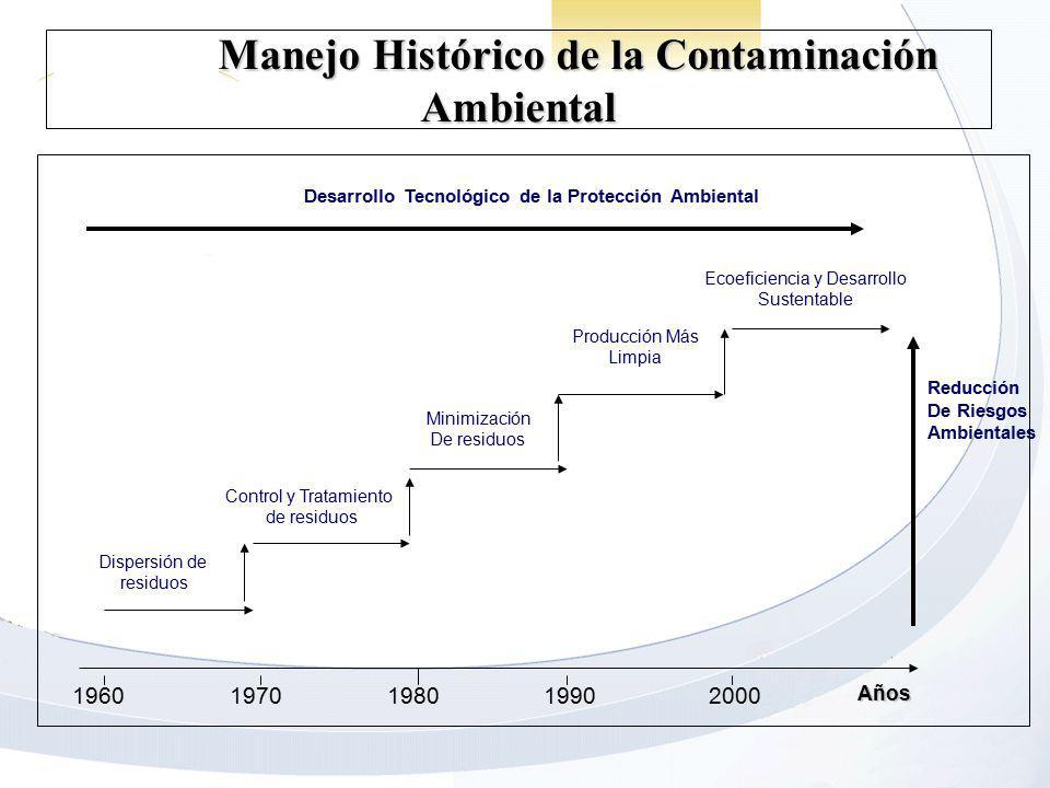 Manejo Histórico de la Contaminación Ambiental