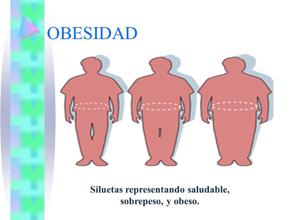 Siluetas representando saludable, sobrepeso, y obeso.