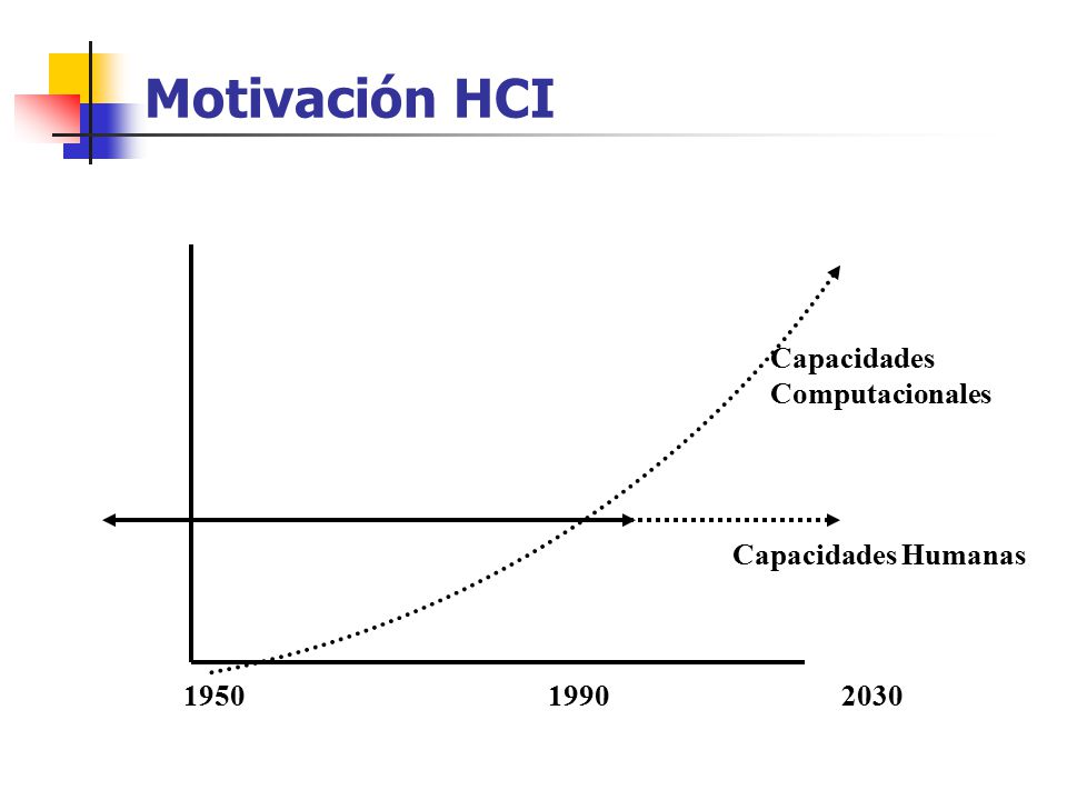 Motivación HCI Capacidades Computacionales Capacidades Humanas 1950