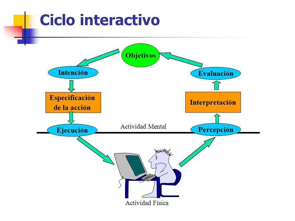 Ciclo interactivo Objetivos Intención Evaluación Especificación