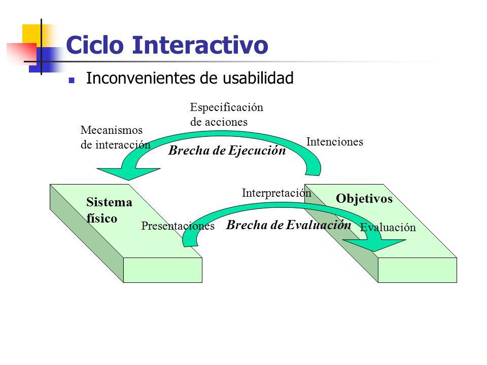 Ciclo Interactivo Inconvenientes de usabilidad Brecha de Ejecución
