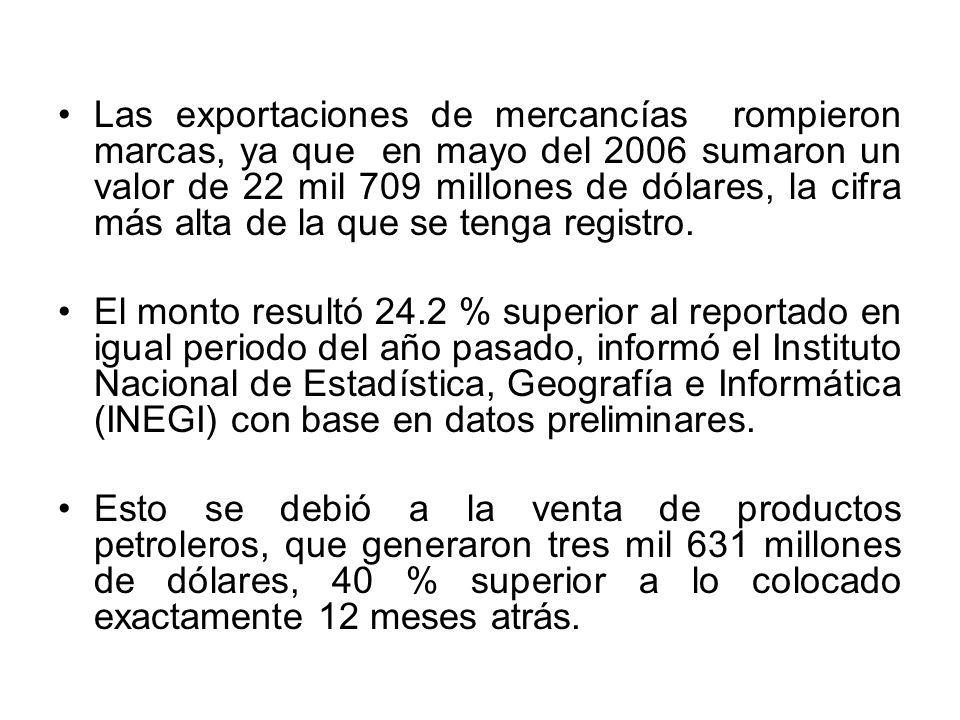 Las exportaciones de mercancías rompieron marcas, ya que en mayo del 2006 sumaron un valor de 22 mil 709 millones de dólares, la cifra más alta de la que se tenga registro.