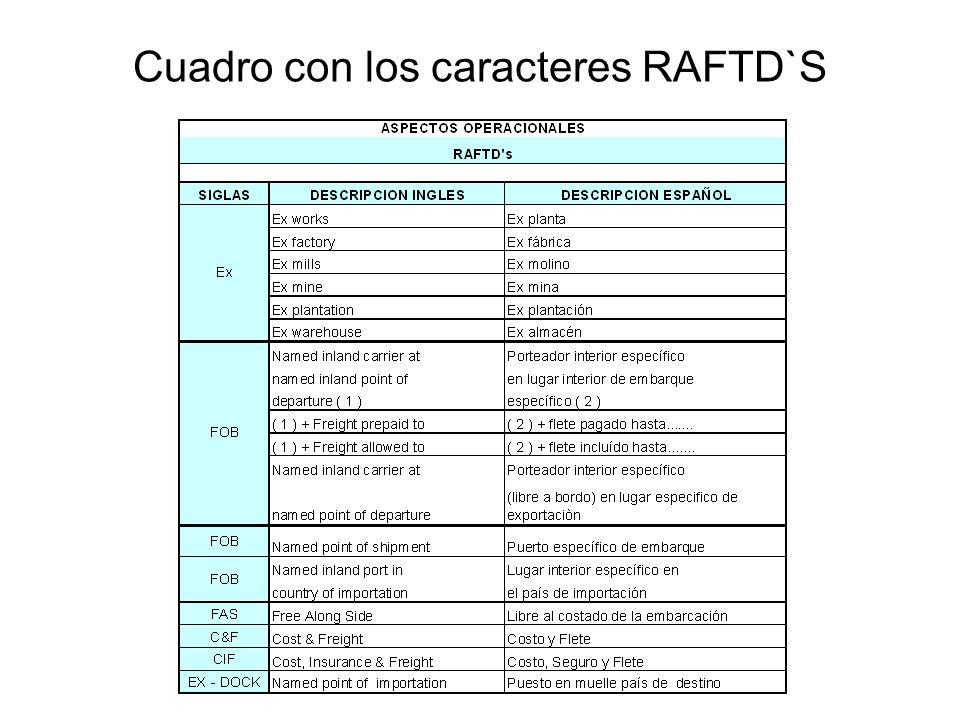 Cuadro con los caracteres RAFTD`S