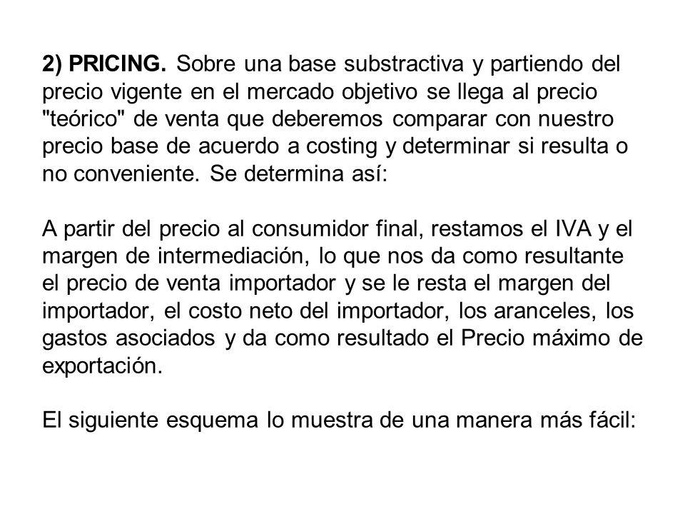 2) PRICING.