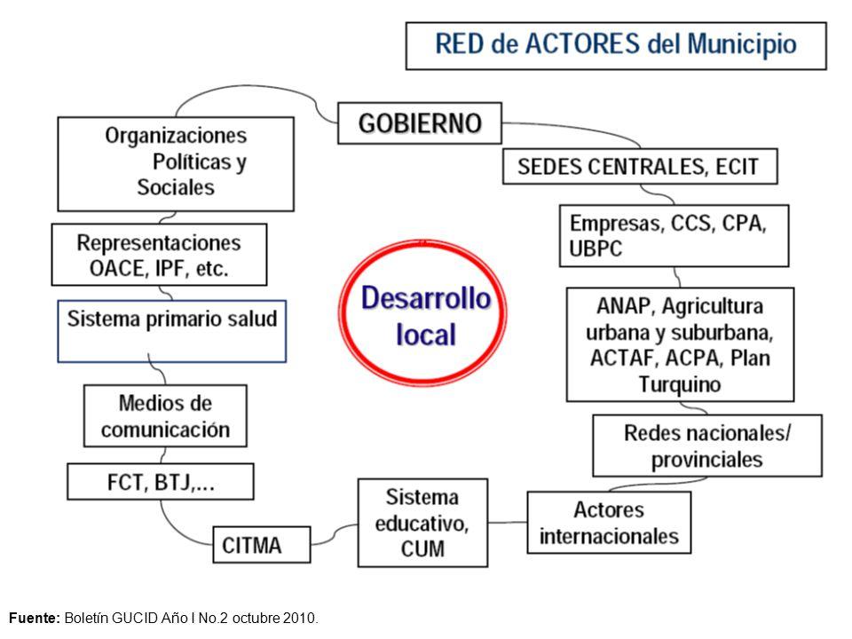 Fuente: Boletín GUCID Año I No.2 octubre 2010.