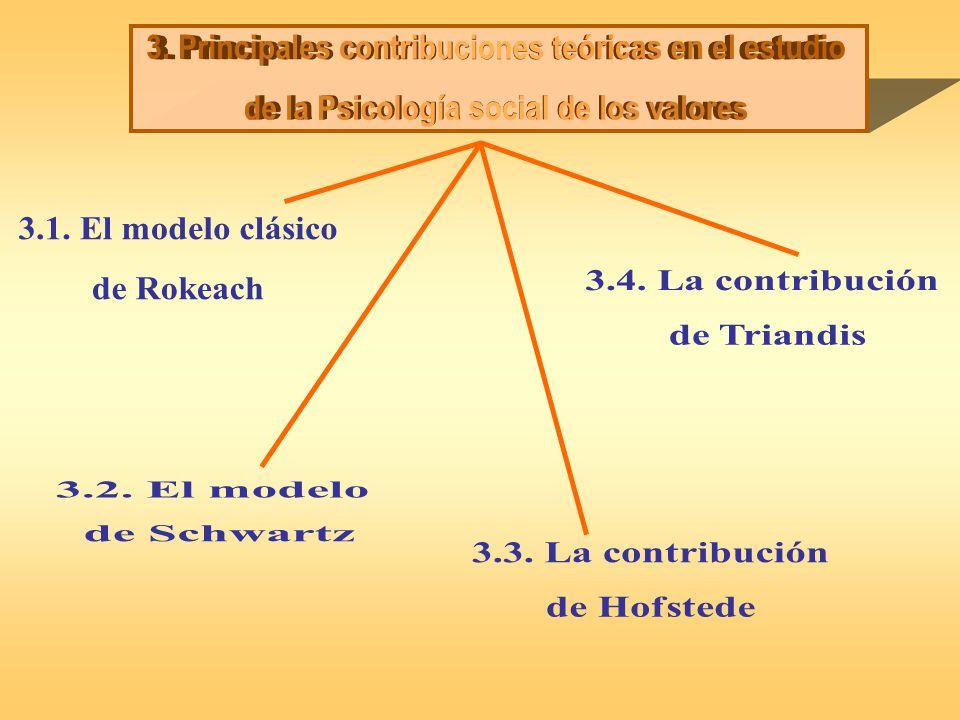 3. Principales contribuciones teóricas en el estudio
