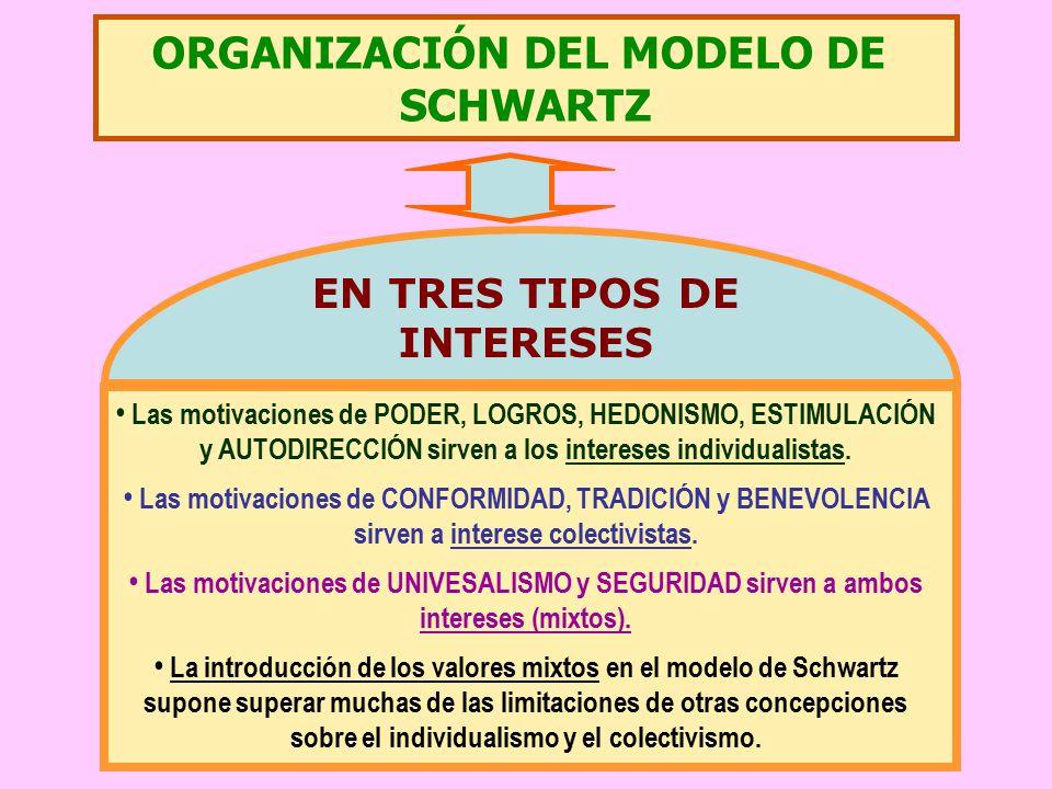 ORGANIZACIÓN DEL MODELO DE EN TRES TIPOS DE INTERESES