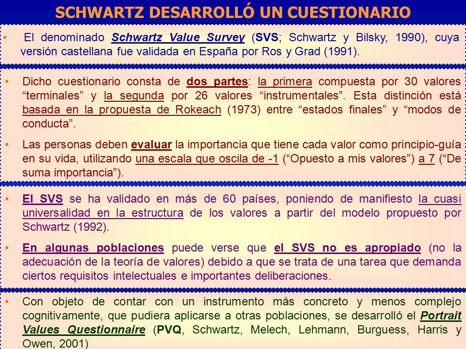 SCHWARTZ DESARROLLÓ UN CUESTIONARIO
