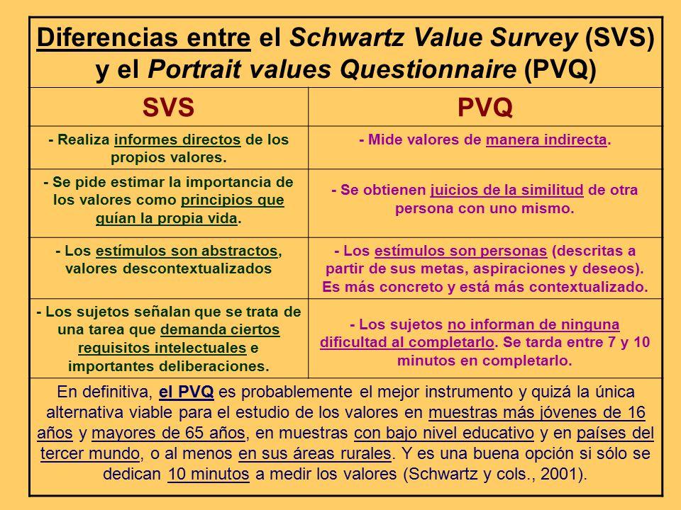 Diferencias entre el Schwartz Value Survey (SVS) y el Portrait values Questionnaire (PVQ)