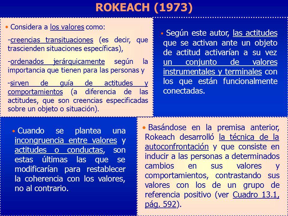 ROKEACH (1973) Factores que influyen en la toma de decisiones: Elaboración y validación de un cuestionario.