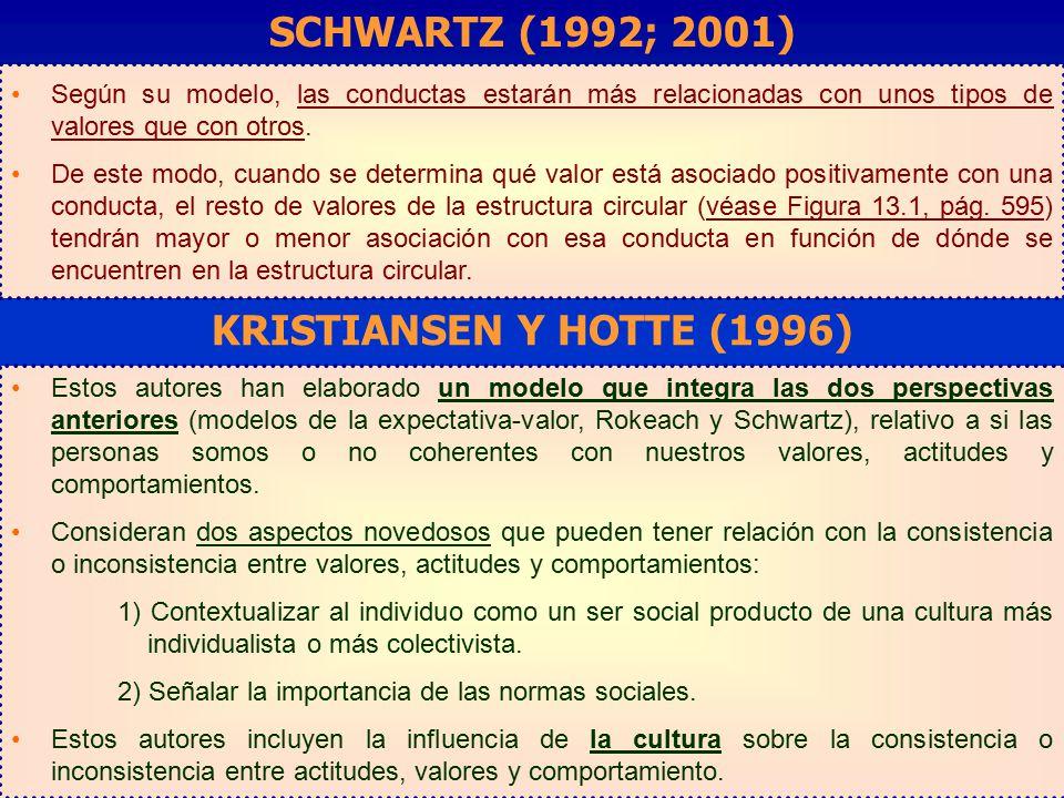 SCHWARTZ (1992; 2001) KRISTIANSEN Y HOTTE (1996)
