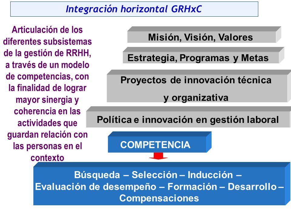 Integración horizontal GRHxC
