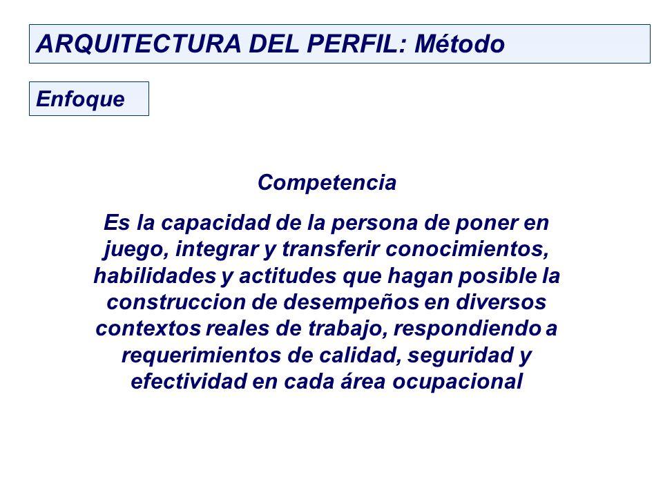ARQUITECTURA DEL PERFIL: Método