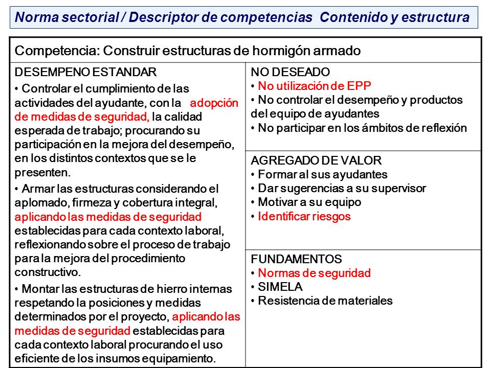 Norma sectorial / Descriptor de competencias Contenido y estructura