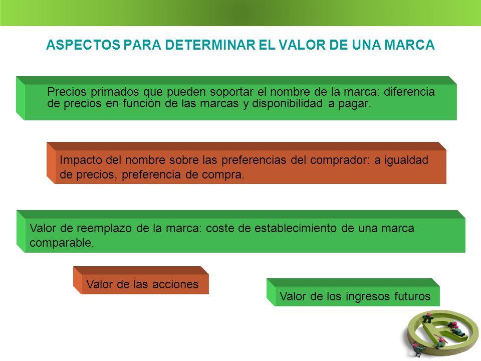 ASPECTOS PARA DETERMINAR EL VALOR DE UNA MARCA