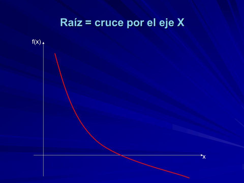 Raíz = cruce por el eje X f(x) x