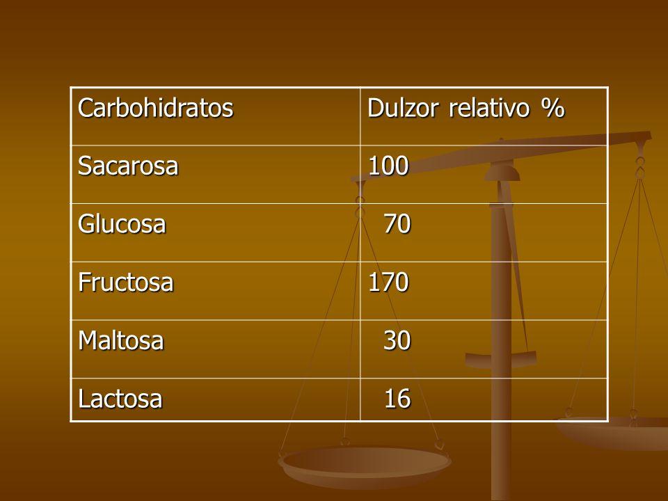 Carbohidratos Dulzor relativo % Sacarosa 100 Glucosa 70 Fructosa 170 Maltosa 30 Lactosa 16